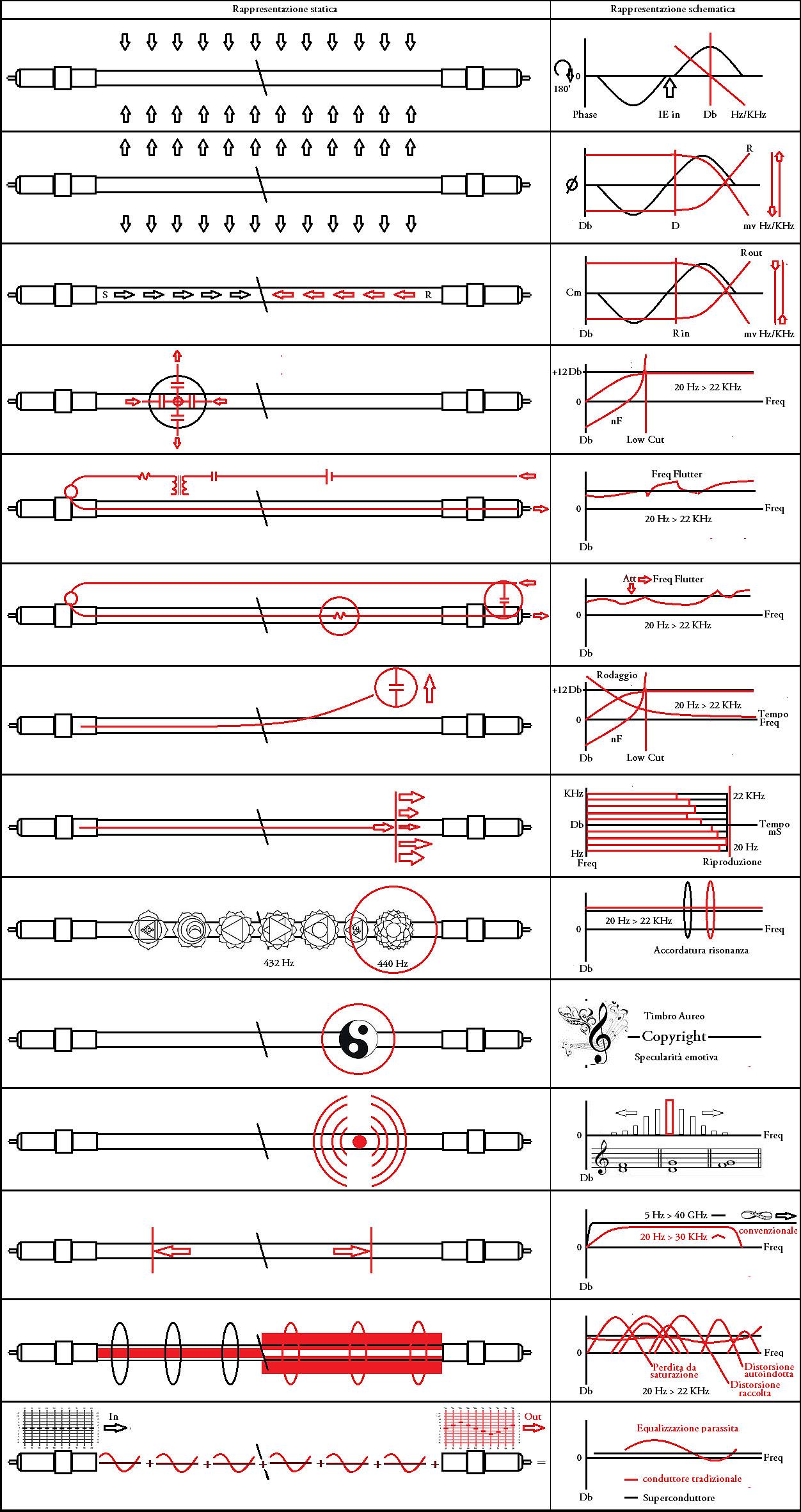 Geometria-conduttori-Def